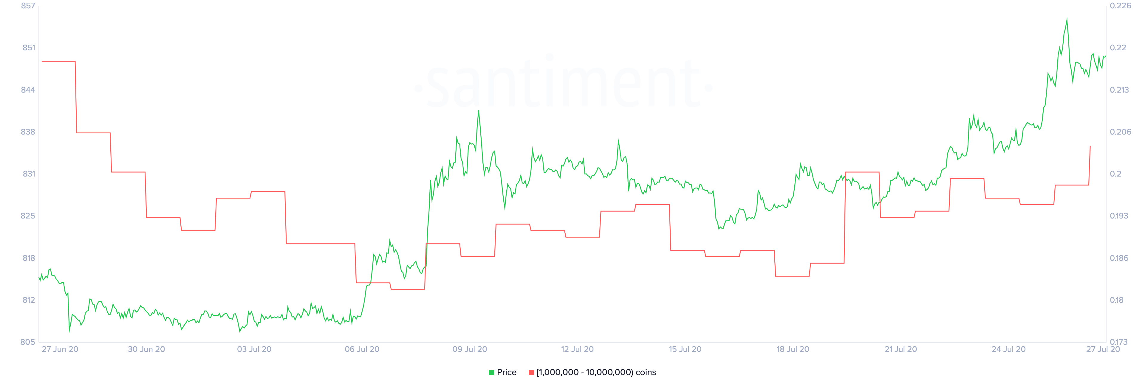 XRP Holder Distribution by Santiment