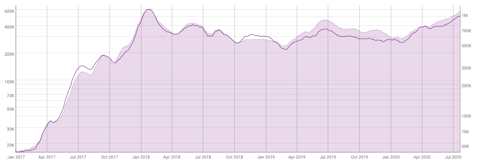 Daily Active Addresses vs Daily Transactions on Ethereum by Coinmetrics