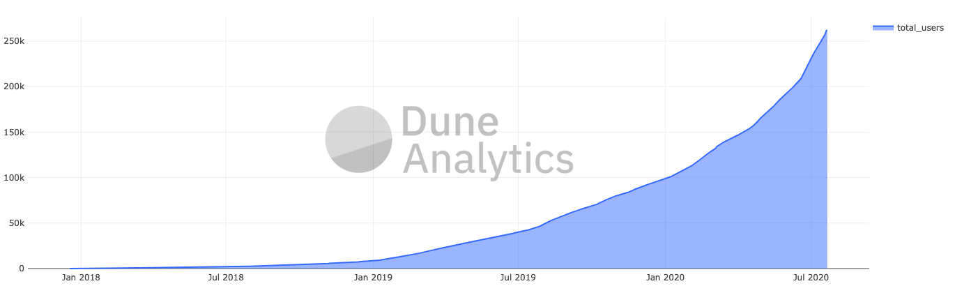 DeFi Users Over Time on Ethereum by Dune Analytics