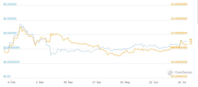 XEM/USD and XEM/BTC prices on CoinGecko
