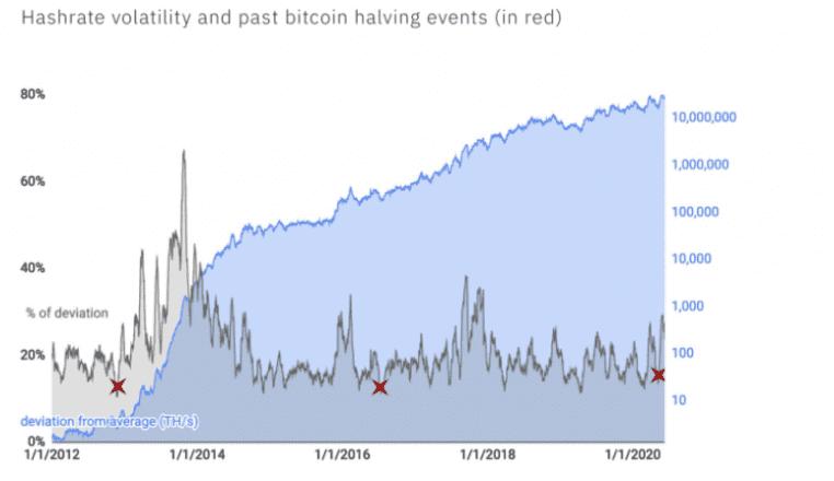 Bitcoin's hashrate vs volatility in change