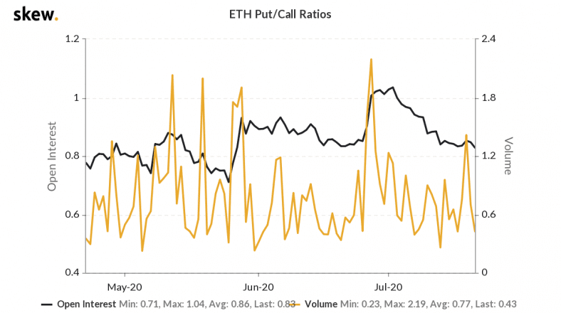 ETH put/call ratio