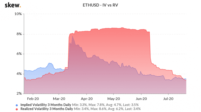 ETH implied volatility vs realized volatility