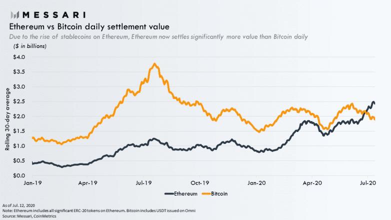 Bitcoin vs Ethereum settlement volume