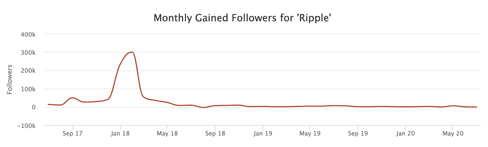 Ripple Monthly Gained Followers on Social Blade