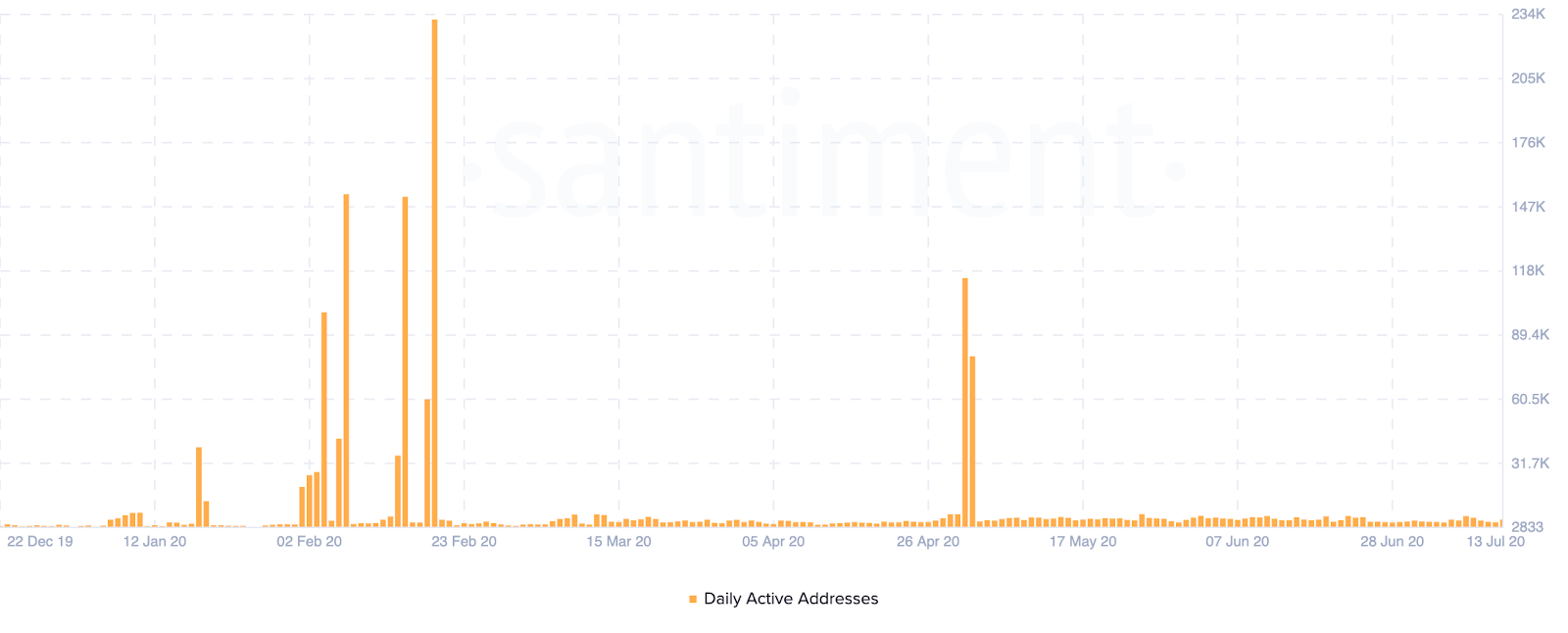 XRP Daily Active Addresses by Santiment