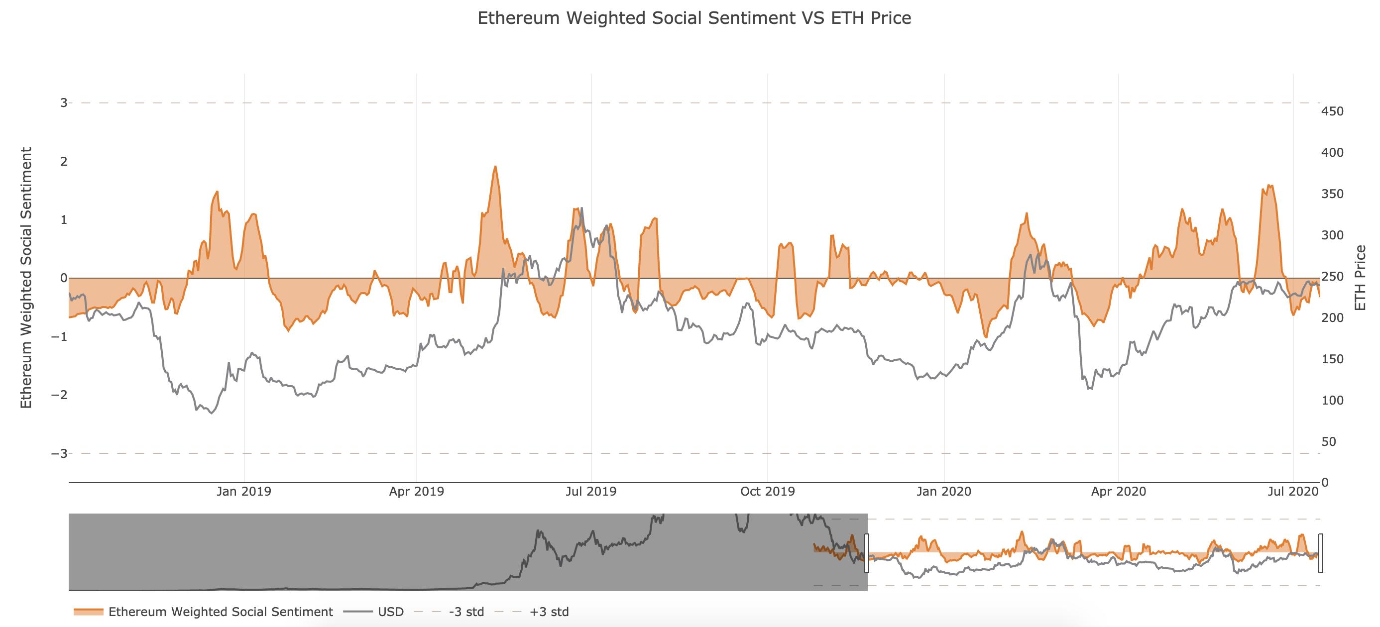 Ethereum's Social Sentiment by Santiment