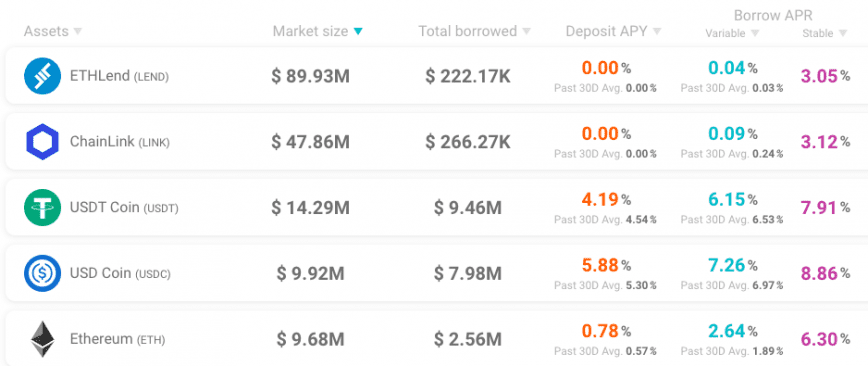 Aave top assets by supply size