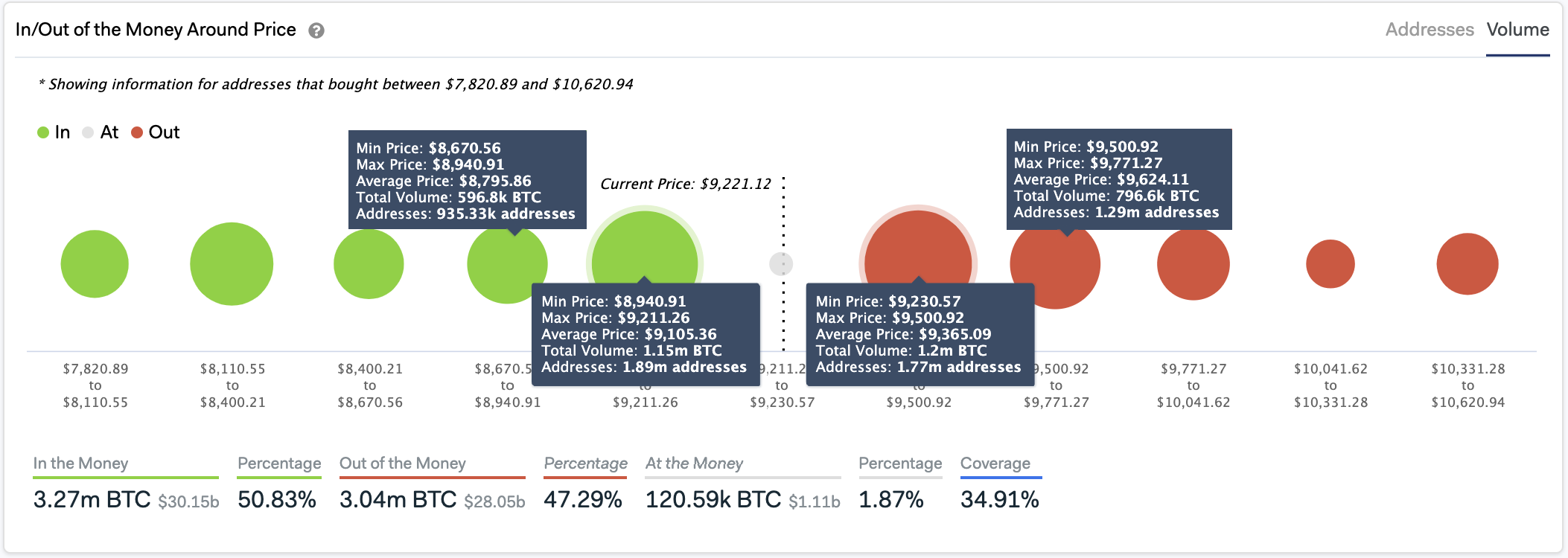 In/Out of the Current Money Around Price by IntoTheBlock