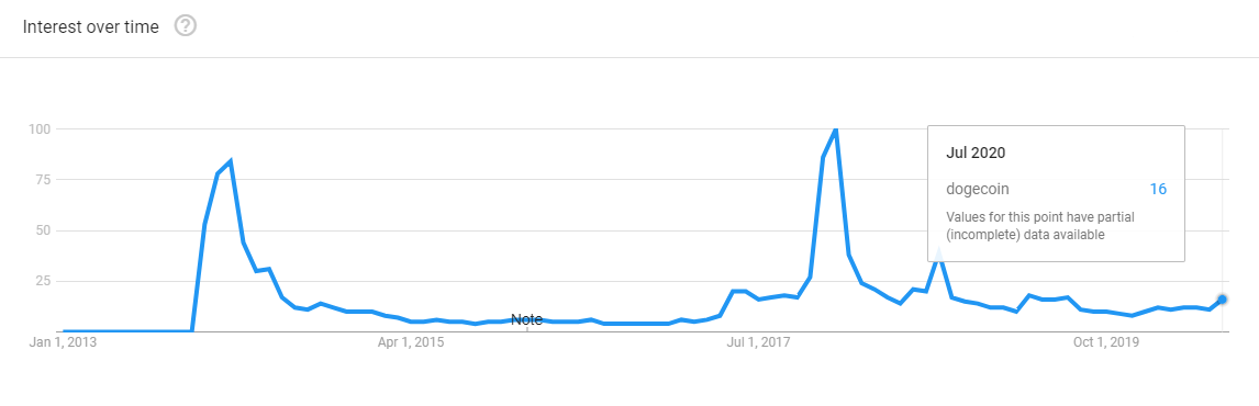 Dogecoin searches on Google Trends