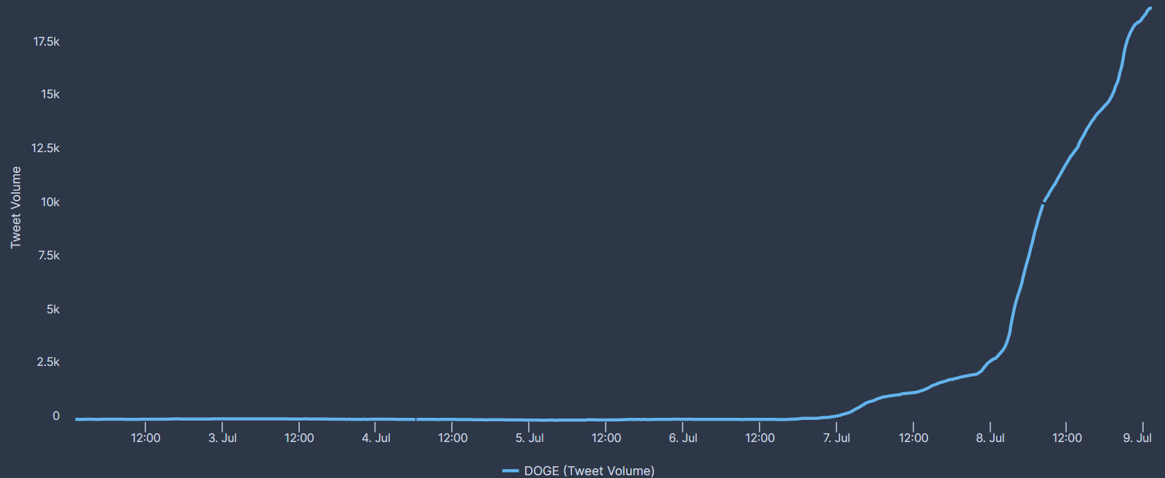 Dogecoin mentions on Twitter chart from 0 to 18,000
