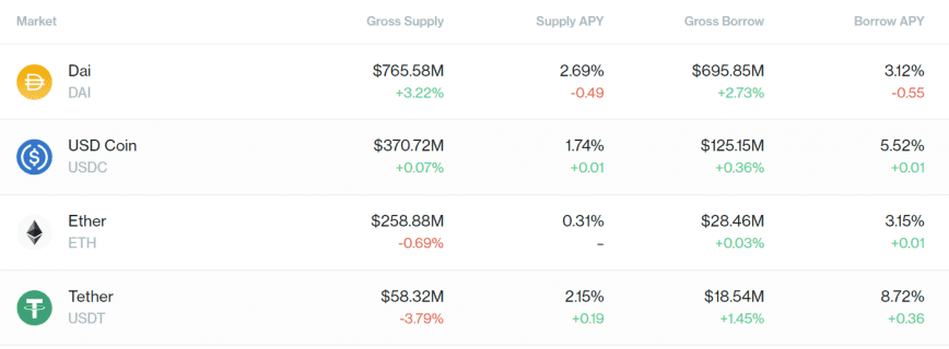 Stablecoin markets on Compound