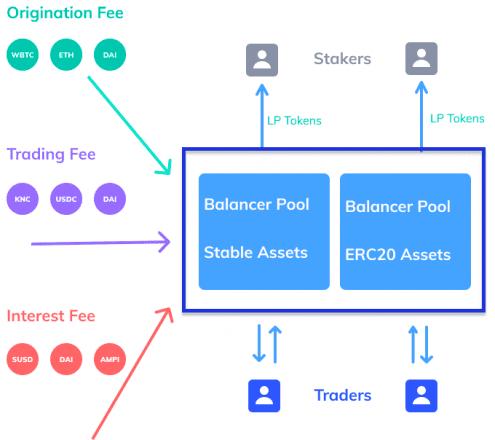 How BZRX token economics work