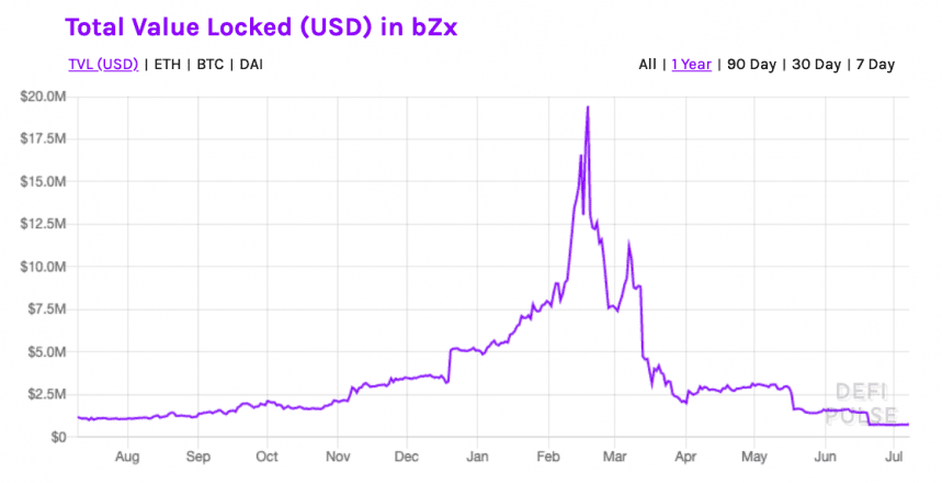 bZx total value locked 2019-20