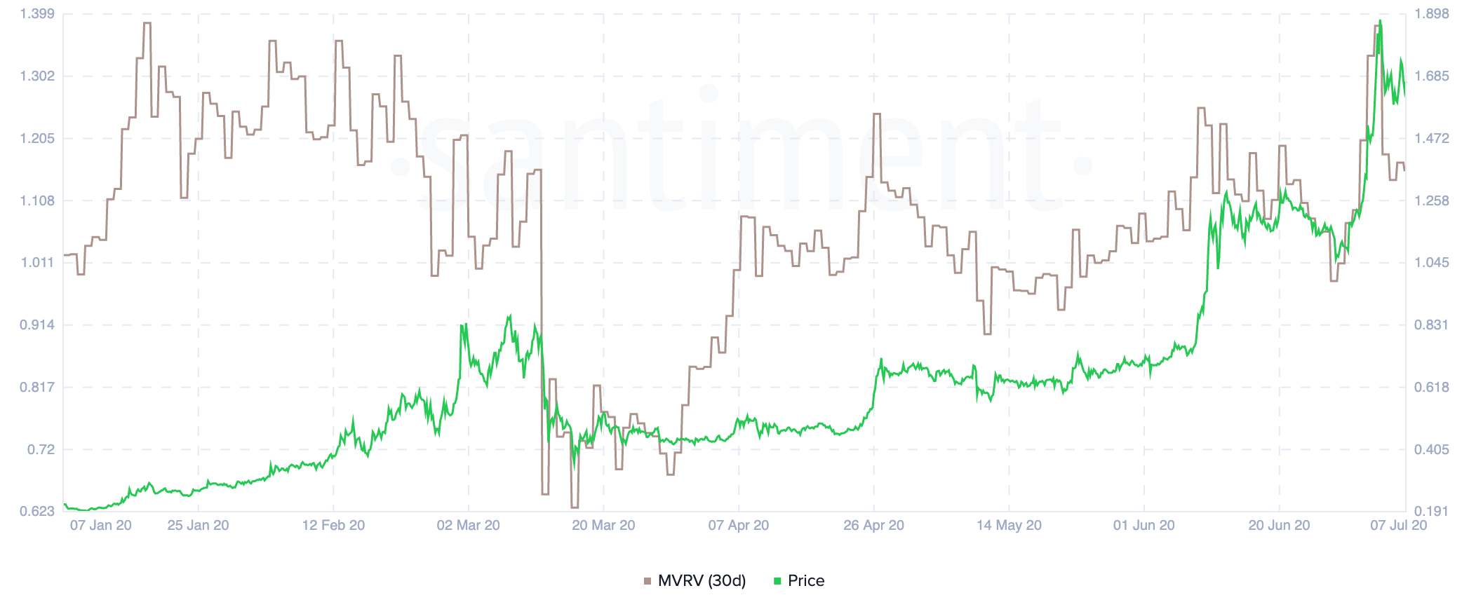 Kyber Network MVRV Ratio by Santiment