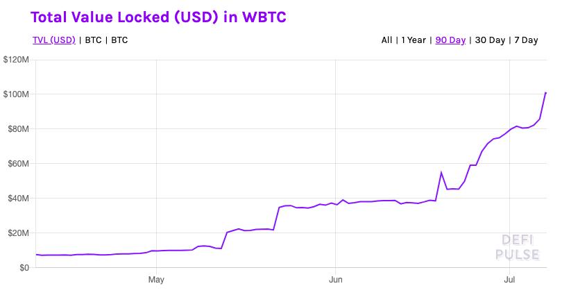 Total value locked in WBTC