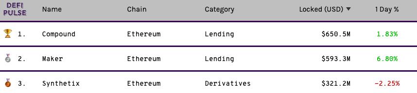 Top 3 DeFi protocols by AUM