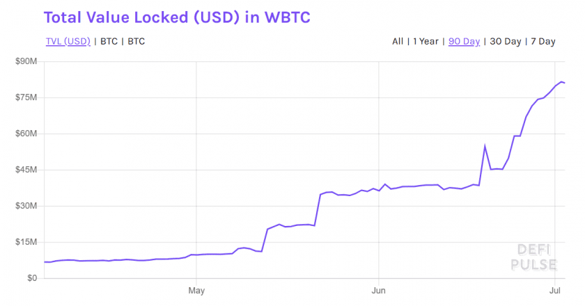 WBTC According to DeFiPulse