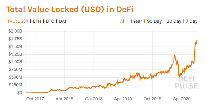 DeFi Growth Over Past Three Years