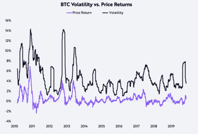 Bitcoin's volatility since inception