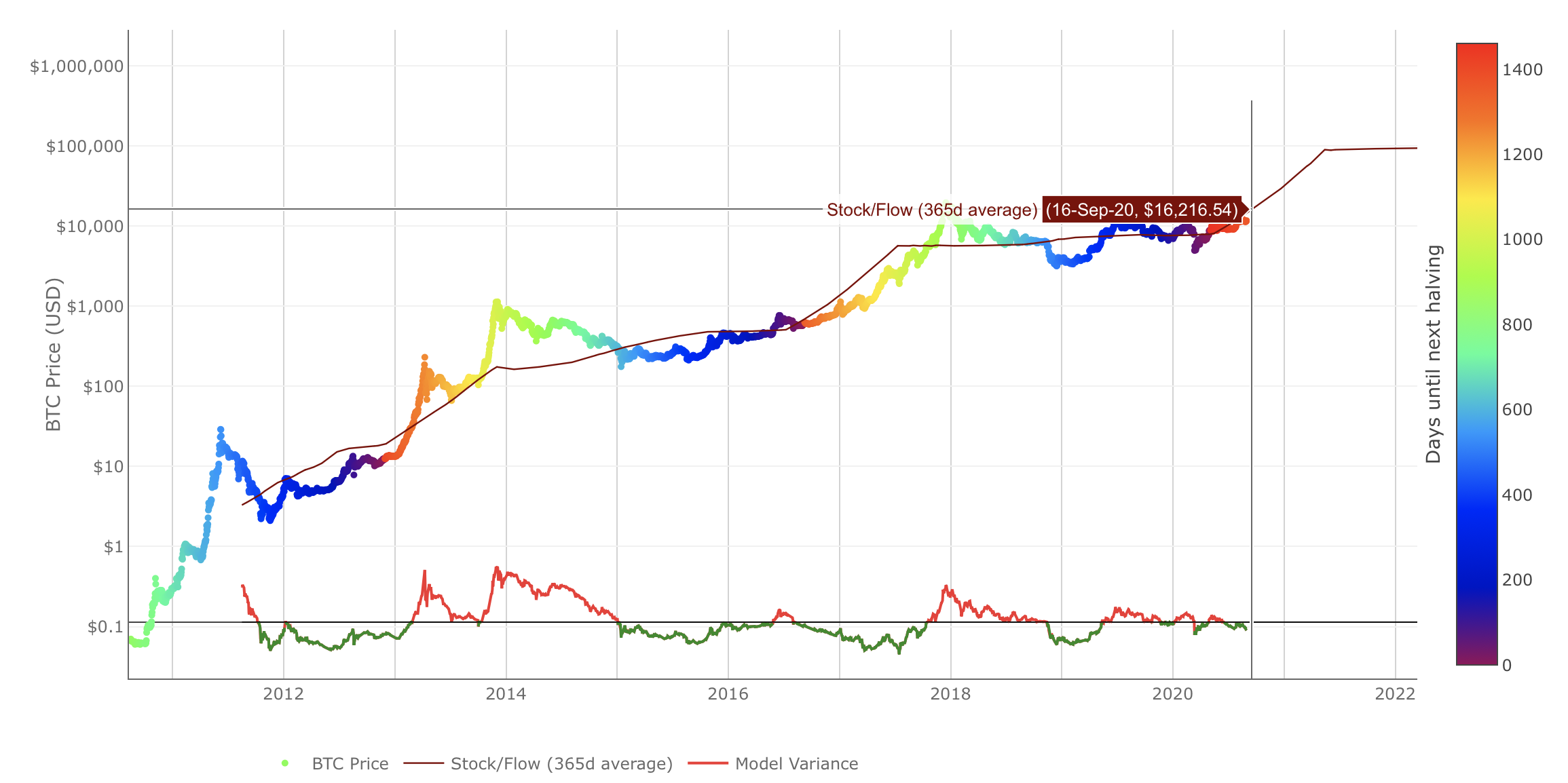Bitcoin's Stock to Flow Ratio by LookIntoBitcoin