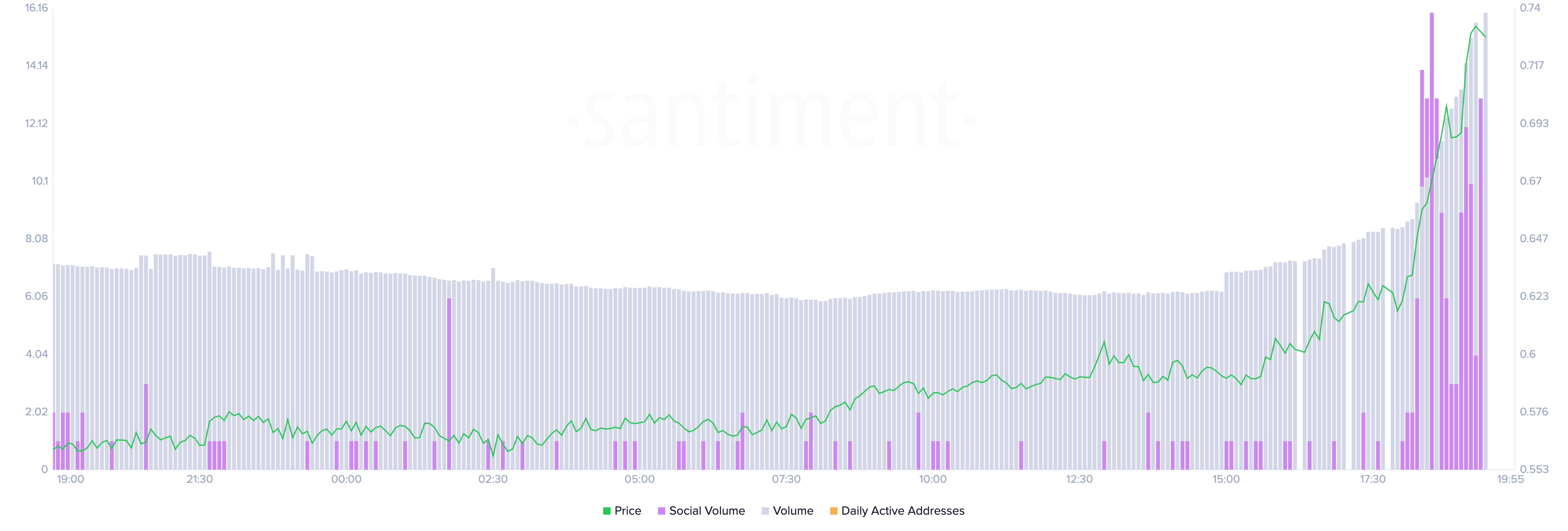 Aave's On-Chain and Social Volume by Santiment