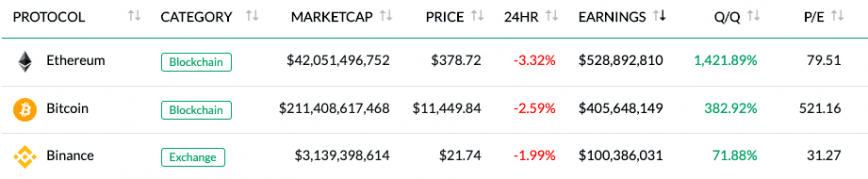 Ethereum is the top earning crypto network