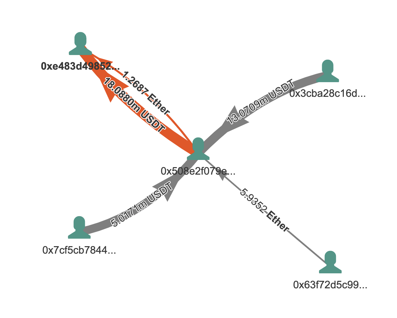 Transaction graph of the $18M swap by Bloxy