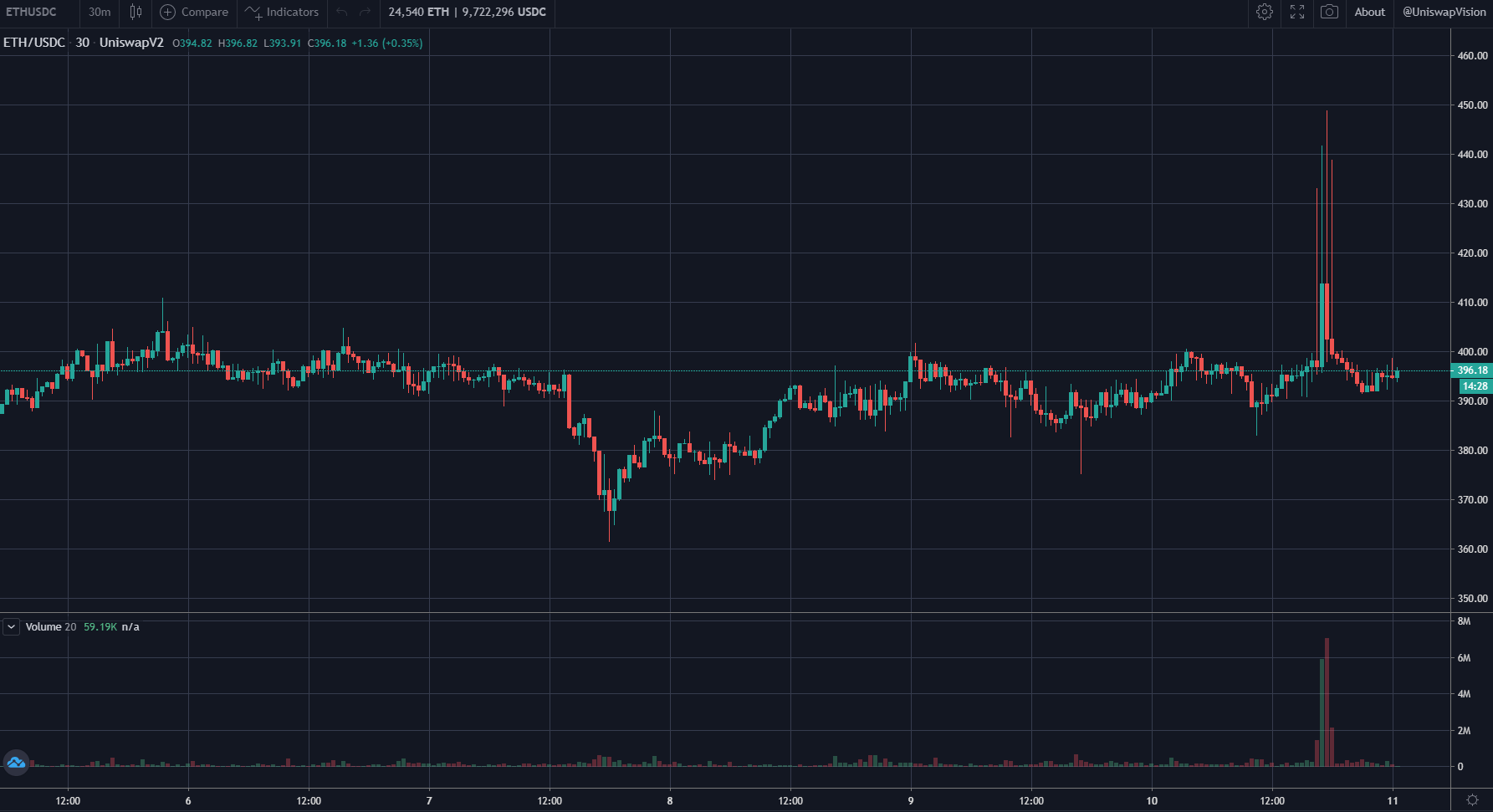 ETH/USDT price chart by UniswapVision