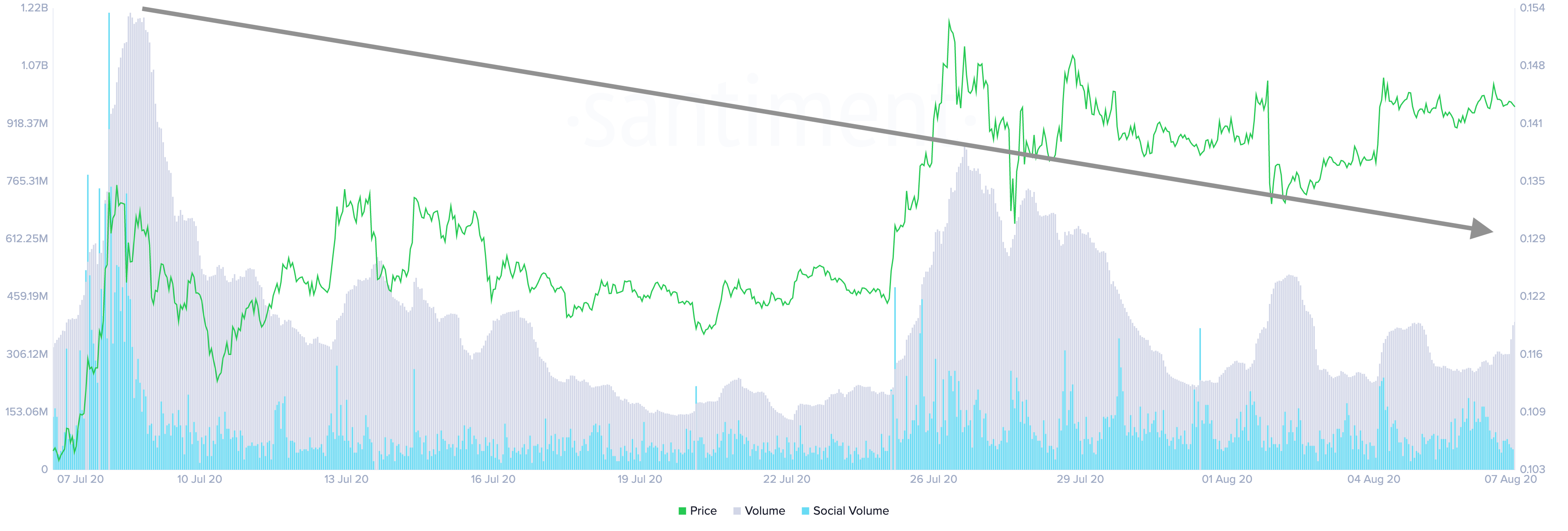 Cardano's Social and Trading Volume by Santiment