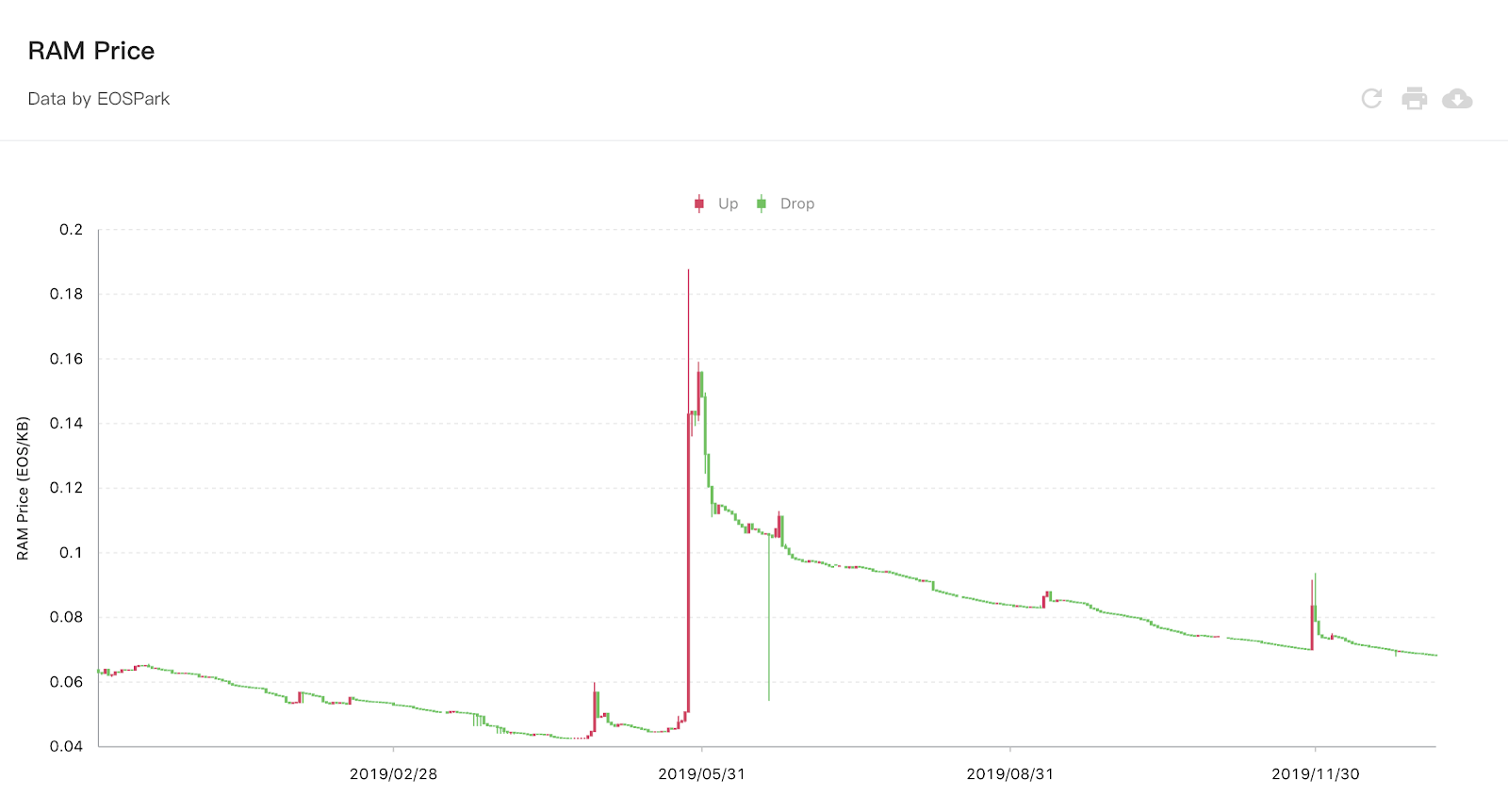 Chart of EOS ram prices