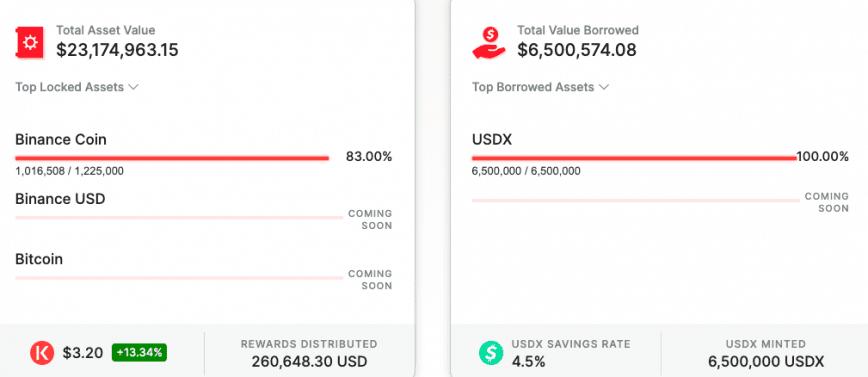 Kava financial metrics