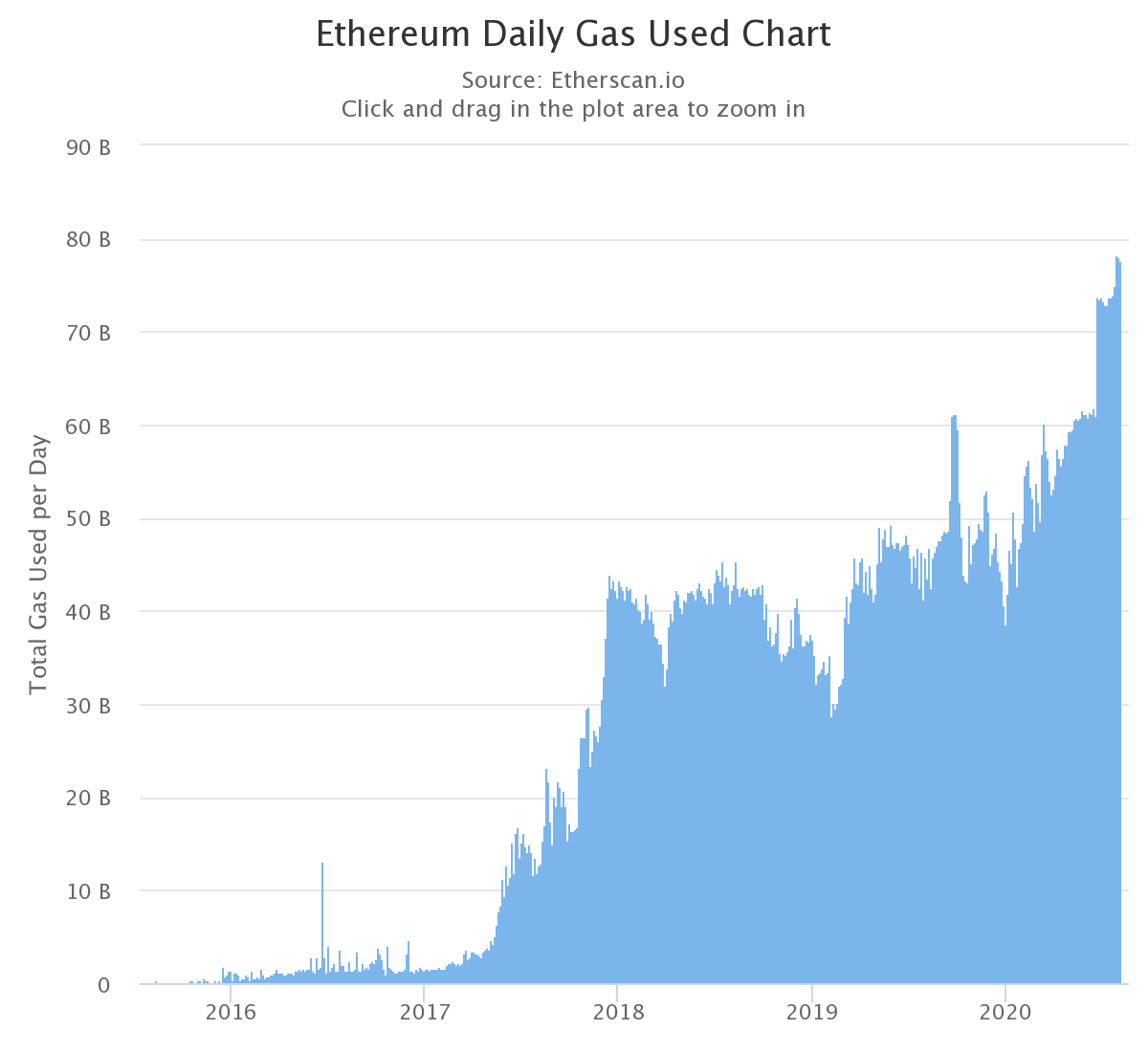 Ethereum daily gas used chart by Etherscan.io