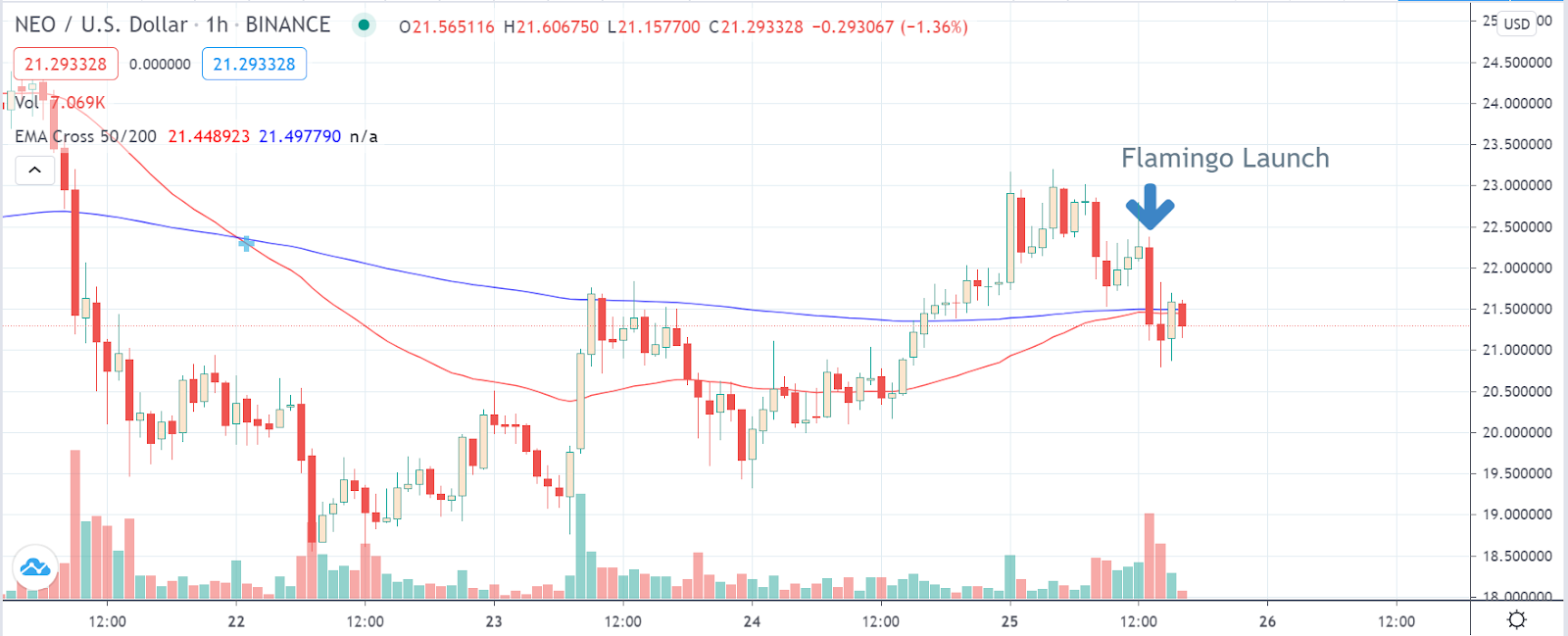 NEO / US dollar chart on TradingView showing the price drop