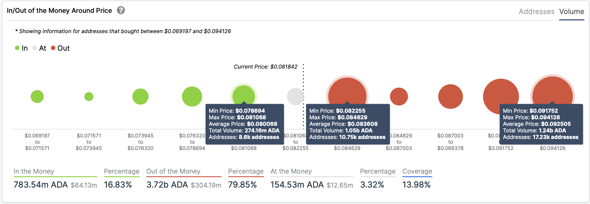 Cardano In/Out of the Money Around Price by IntoTheBlock