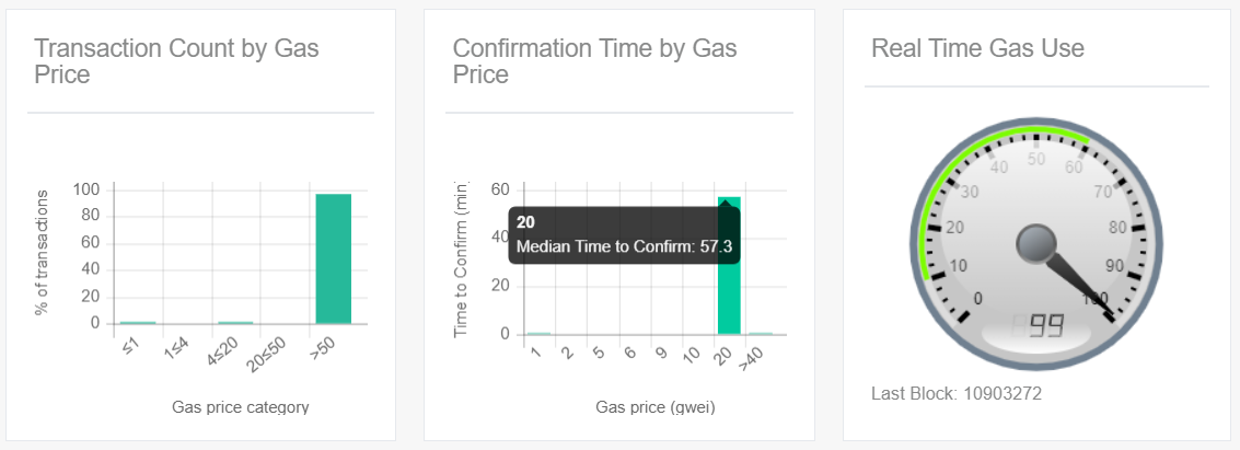 Transaction count by gas price, confirmation time by gas price, real time gas use Ethereum charts