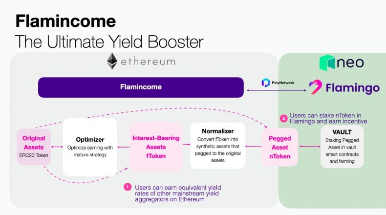 """Flamincome """"the Ultimate Yield Booster"""" infograph"""