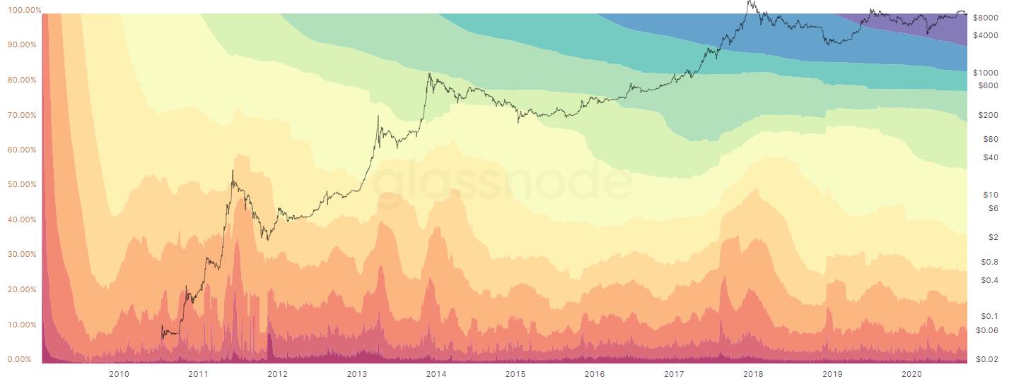 Bitcoin HODL Waves on Glassnode