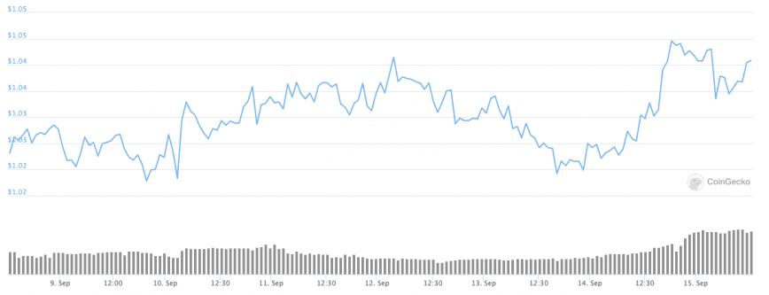 DAI price chart