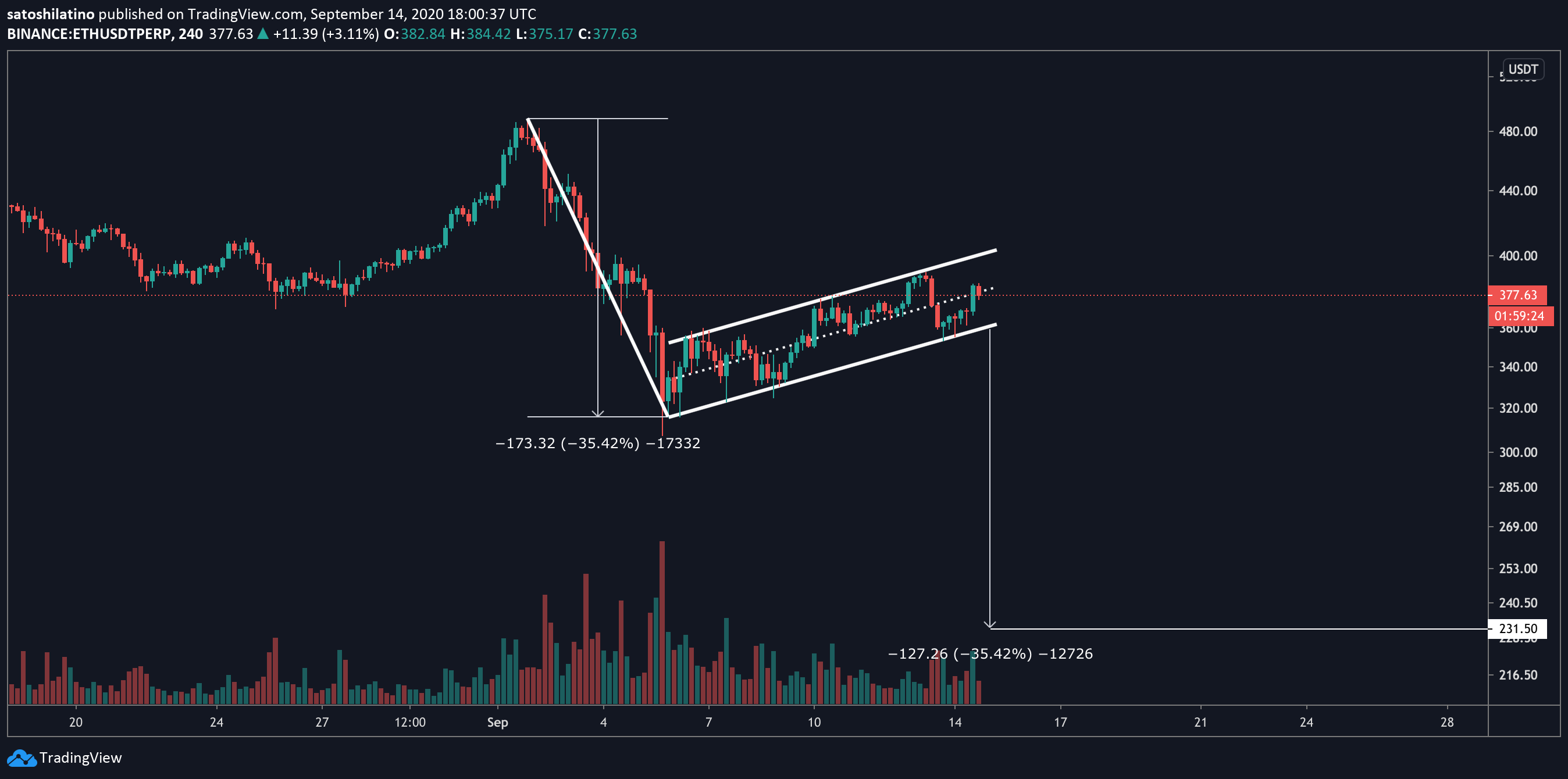 Bearish flag pattern for ETH/USDT on TradingView