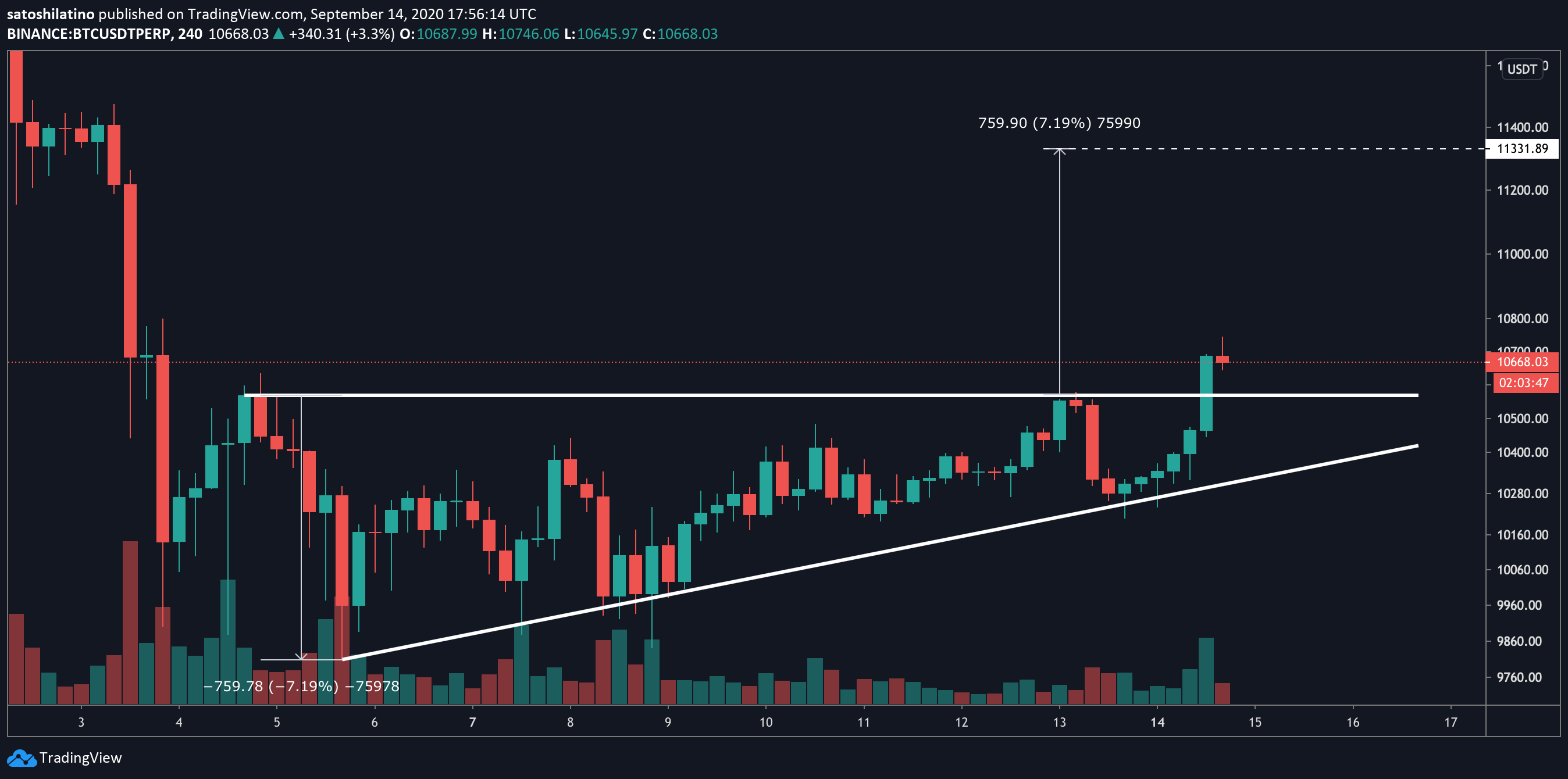 Ascending triangle on a chart of BTC/USDT perpetual contracts on TradingView