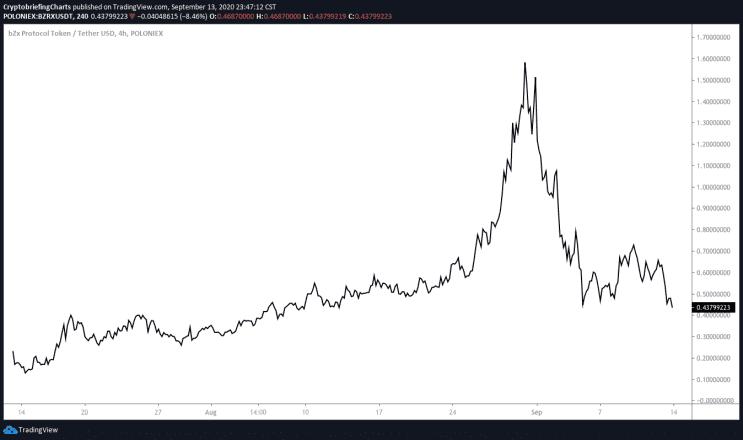 BZRX price chart