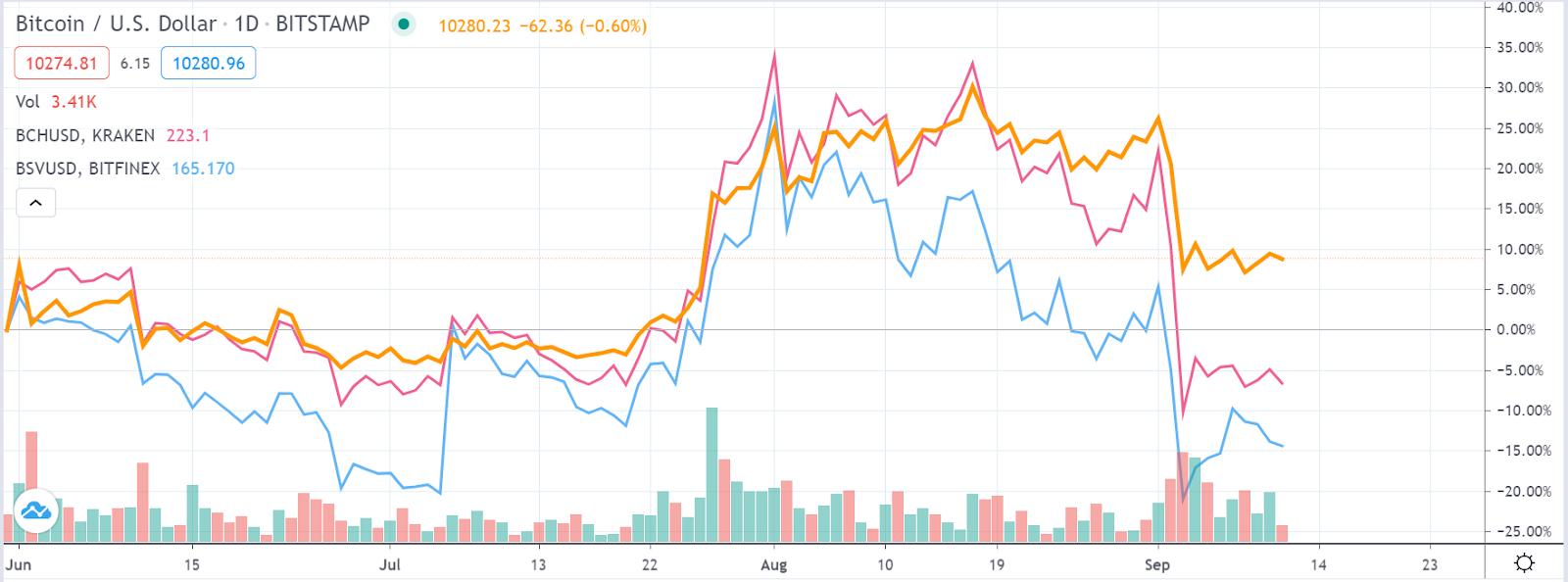 Bitcoin, Bitcoin Cash, Bitcoin SV, Bitcoin Vault price comparison chart