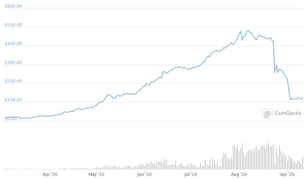 Bitcoin Vault / US dollar price chart on CoinGecko