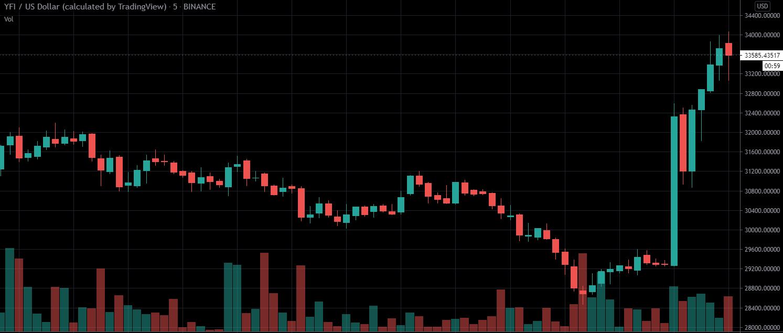 YFI US dollar price chart