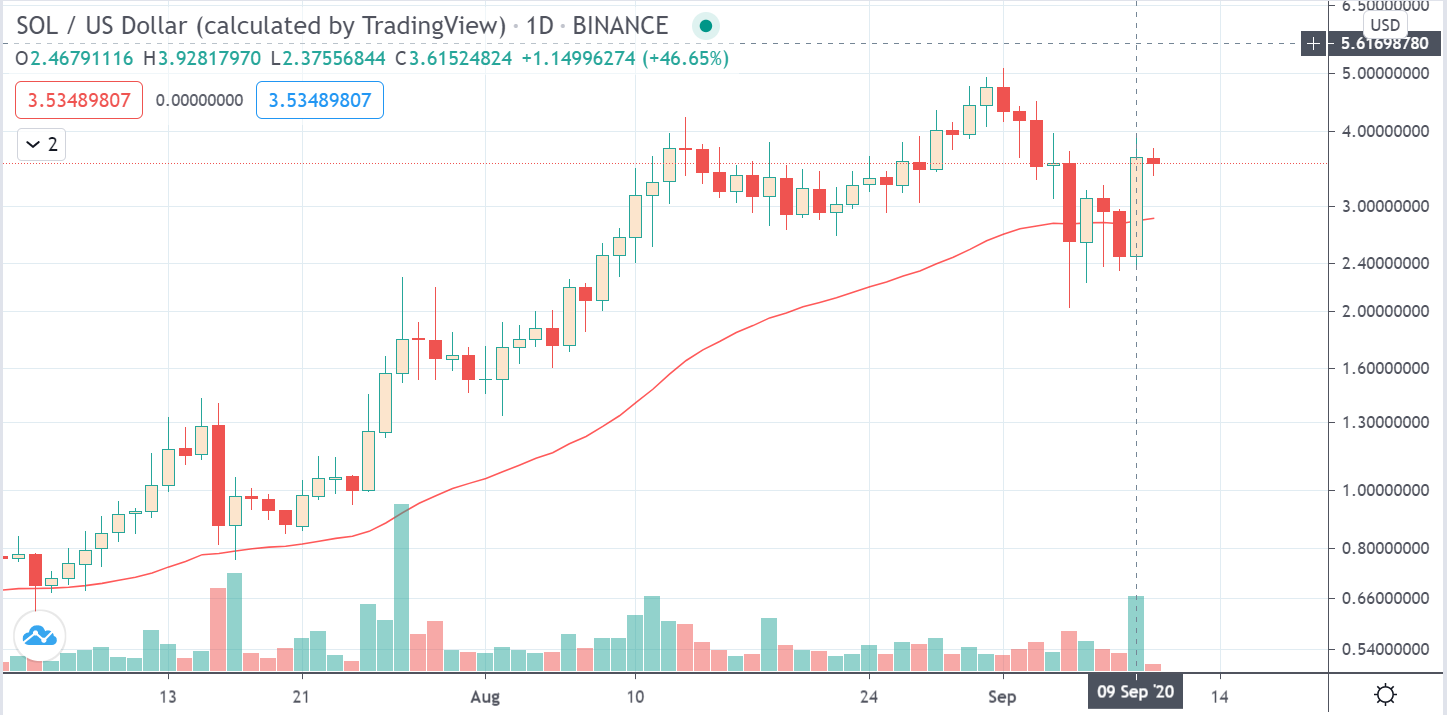 SOL/USD daily chart on TradingView