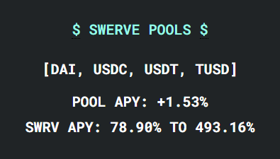 "Curve Finance Fork, Swerve, Attracts ""Degen"" Traders with up to 493% APY"