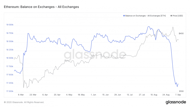 ETH on exchanges
