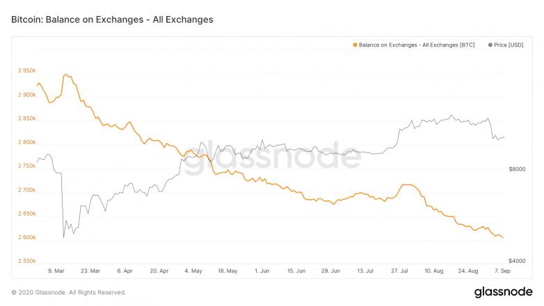 BTC on exchanges