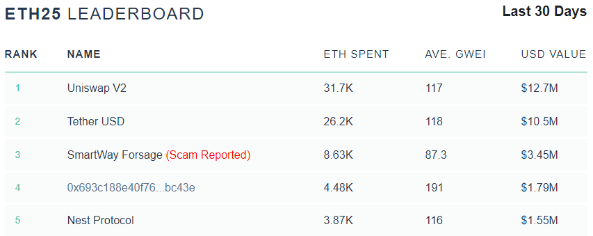 Gas consumption by smart contract on ETH Gas Station